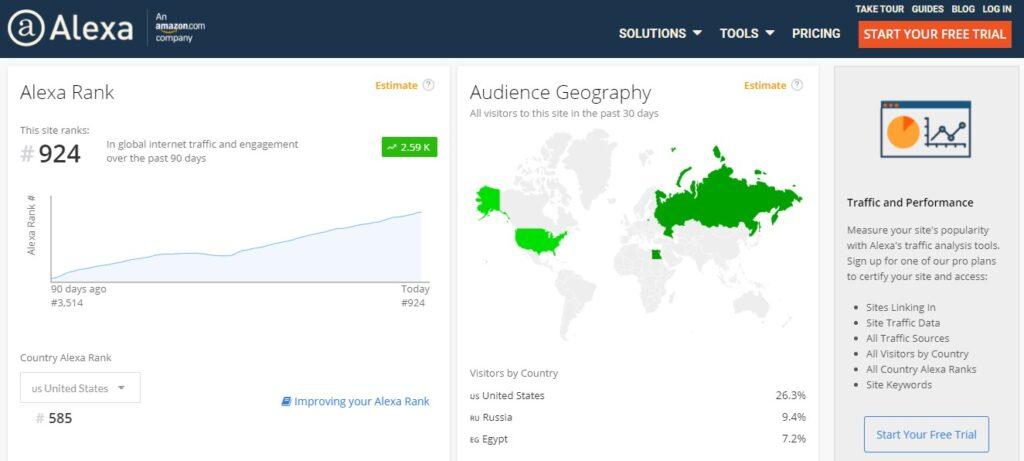 Рейтинг Ai. marketing